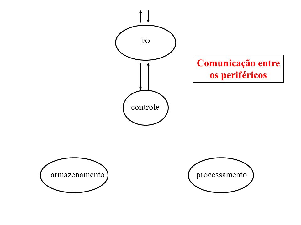 I/O controle armazenamentoprocessamento Comunicação entre os periféricos
