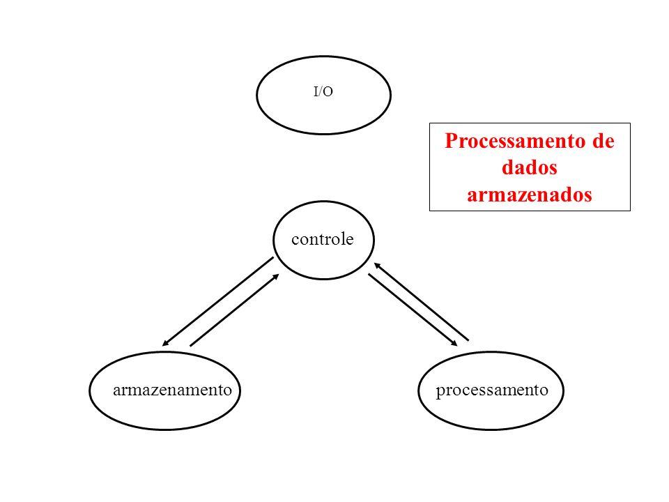 I/O controle armazenamentoprocessamento Processamento de dados armazenados e externos