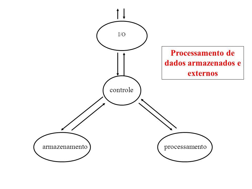 Exemplo: Execução de um programa que soma dois números armazenados em duas posições da memória e armazena o resultado na segunda posição.
