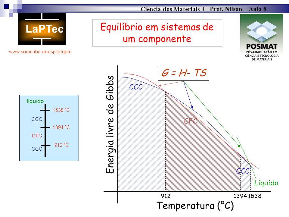 Ciência dos Materiais I - Prof. Nilson – Aula 8 www.sorocaba.unesp.br/gpm Equilíbrio em sistemas de um componente CCC CFC CCC 1538 ºC 1394 ºC 912 ºC l