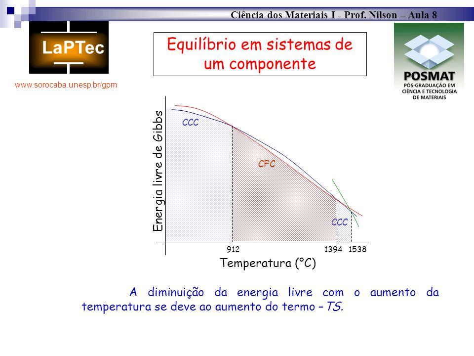 Ciência dos Materiais I - Prof. Nilson – Aula 8 www.sorocaba.unesp.br/gpm Equilíbrio em sistemas de um componente A diminuição da energia livre com o