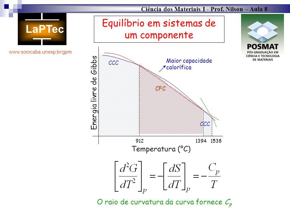 Ciência dos Materiais I - Prof. Nilson – Aula 8 www.sorocaba.unesp.br/gpm CCC CFC CCC 91213941538 Temperatura (°C) Energia livre de Gibbs Maior capaci