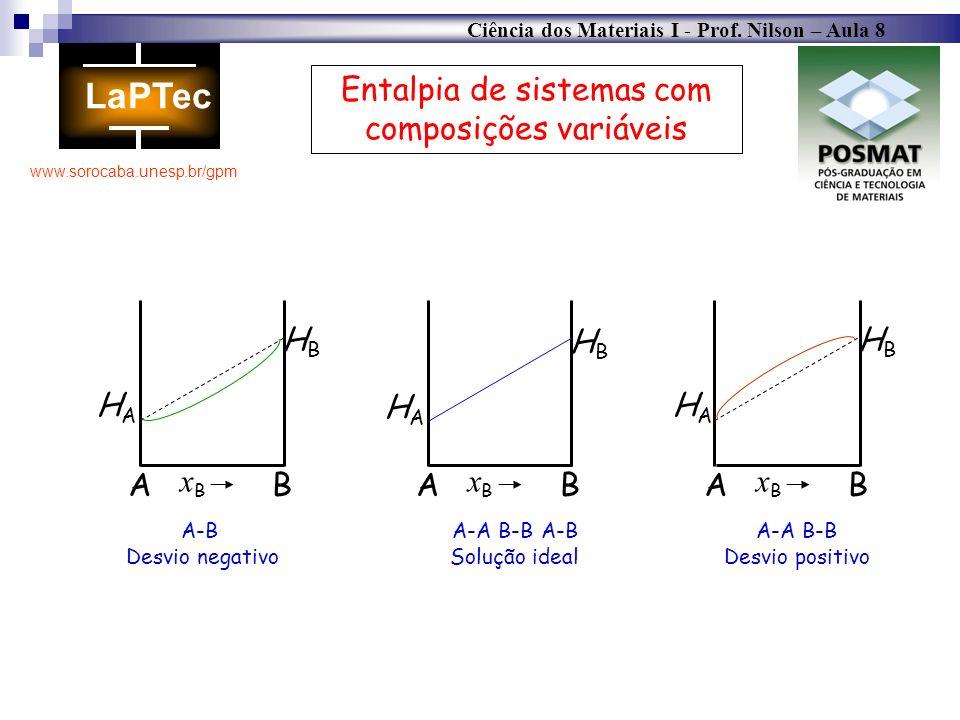 Ciência dos Materiais I - Prof. Nilson – Aula 8 www.sorocaba.unesp.br/gpm Entalpia de sistemas com composições variáveis HAHA AB xBxB A-A B-B A-B Solu