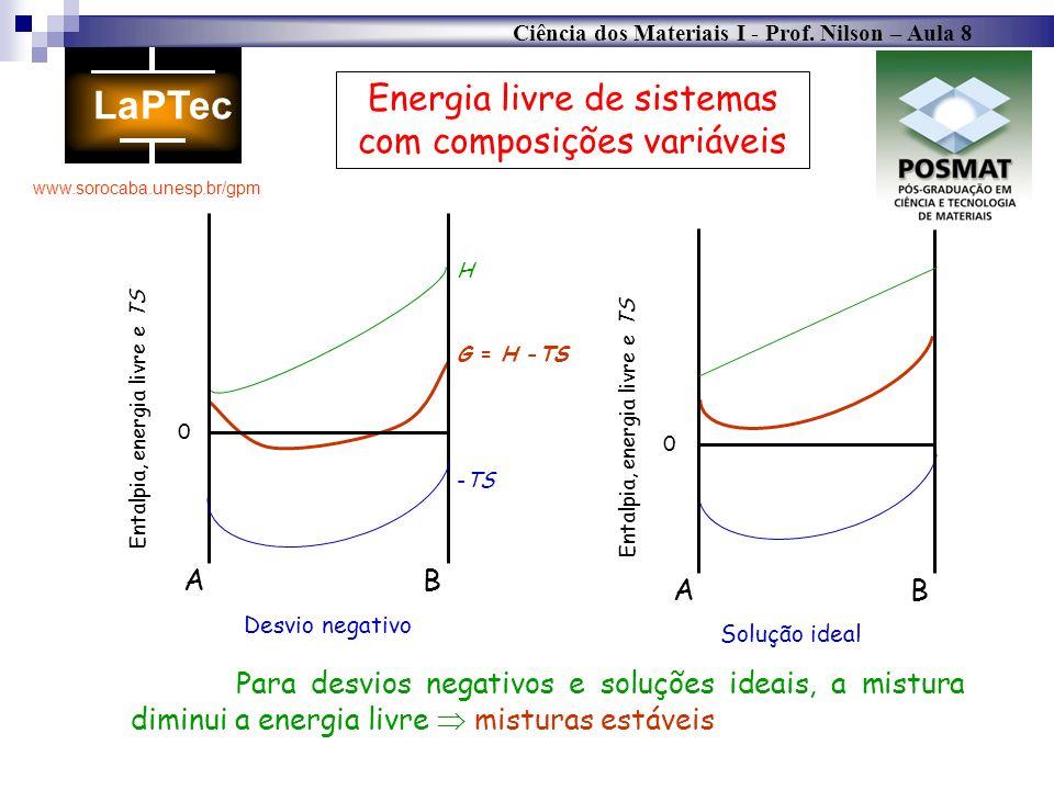 Ciência dos Materiais I - Prof. Nilson – Aula 8 www.sorocaba.unesp.br/gpm Energia livre de sistemas com composições variáveis AB H G = H -TS -TS Desvi