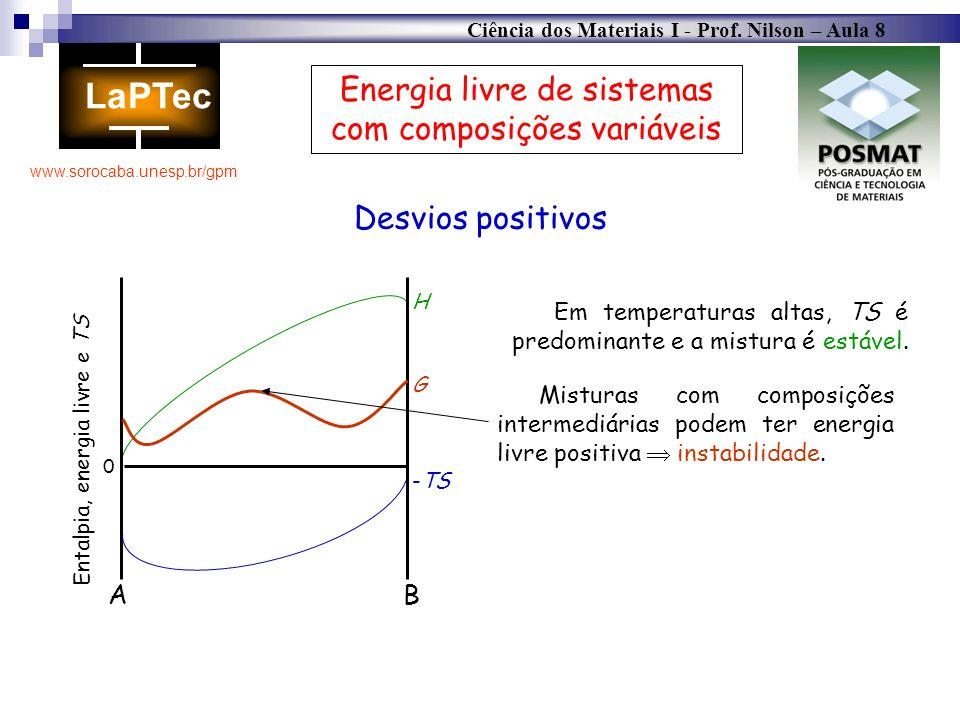 Ciência dos Materiais I - Prof. Nilson – Aula 8 www.sorocaba.unesp.br/gpm Energia livre de sistemas com composições variáveis Desvios positivos AB 0 E
