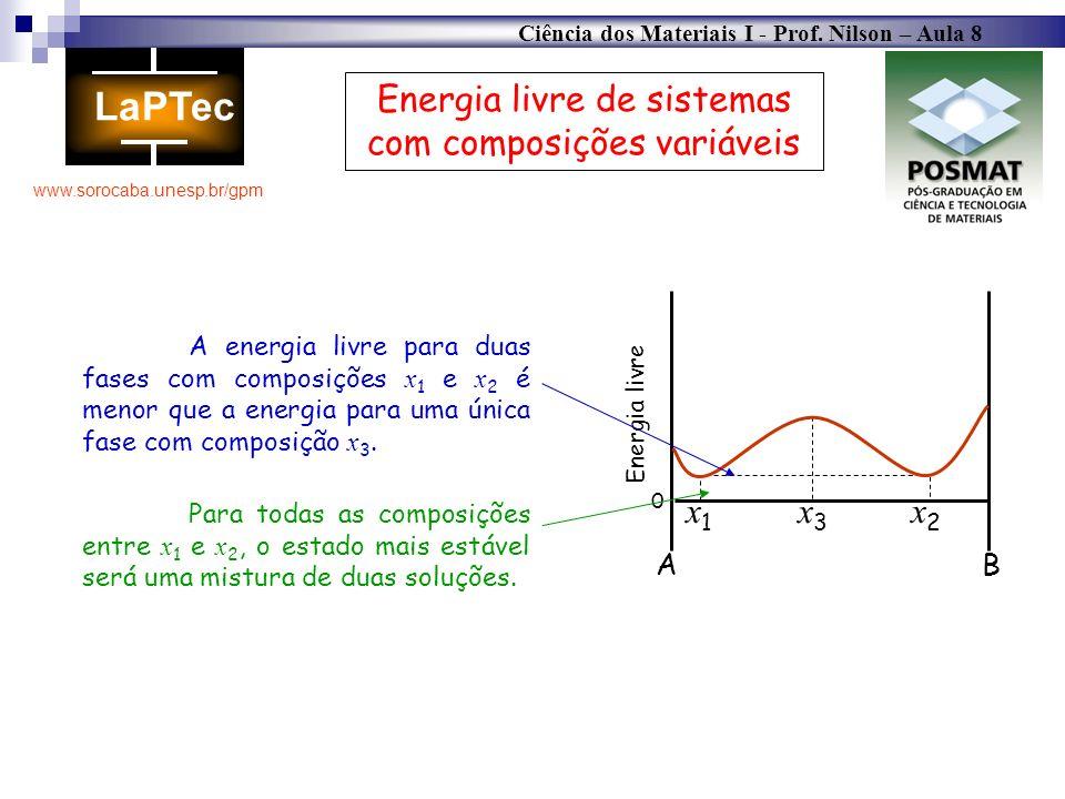 Ciência dos Materiais I - Prof. Nilson – Aula 8 www.sorocaba.unesp.br/gpm AB 0 Energia livre x3x3 x1x1 x2x2 Energia livre de sistemas com composições