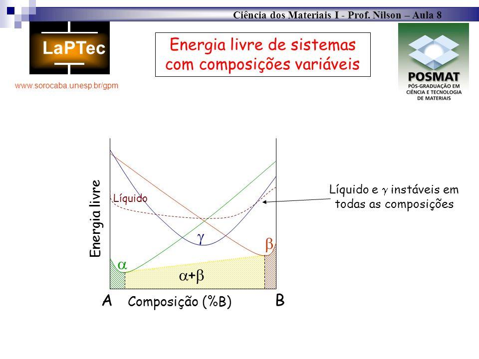 Ciência dos Materiais I - Prof. Nilson – Aula 8 www.sorocaba.unesp.br/gpm Energia livre de sistemas com composições variáveis Energia livre AB Composi