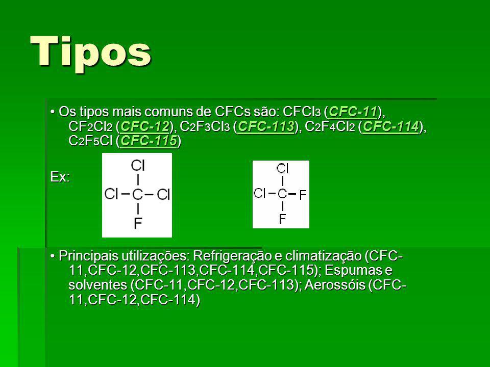 Tipos Os tipos mais comuns de CFCs são: CFCl 3 (CFC-11), CF 2 Cl 2 (CFC-12), C 2 F 3 Cl 3 (CFC-113), C 2 F 4 Cl 2 (CFC-114), C 2 F 5 Cl (CFC-115) Os tipos mais comuns de CFCs são: CFCl 3 (CFC-11), CF 2 Cl 2 (CFC-12), C 2 F 3 Cl 3 (CFC-113), C 2 F 4 Cl 2 (CFC-114), C 2 F 5 Cl (CFC-115)CFC-11CFC-12CFC-113CFC-114CFC-115CFC-11CFC-12CFC-113CFC-114CFC-115 Ex: Principais utilizações: Refrigeração e climatização (CFC- 11,CFC-12,CFC-113,CFC-114,CFC-115); Espumas e solventes (CFC-11,CFC-12,CFC-113); Aerossóis (CFC- 11,CFC-12,CFC-114) Principais utilizações: Refrigeração e climatização (CFC- 11,CFC-12,CFC-113,CFC-114,CFC-115); Espumas e solventes (CFC-11,CFC-12,CFC-113); Aerossóis (CFC- 11,CFC-12,CFC-114)