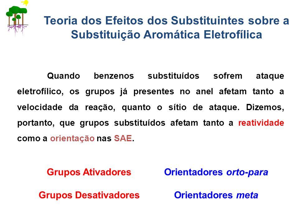Teoria dos Efeitos dos Substituintes sobre a Substituição Aromática Eletrofílica Quando benzenos substituídos sofrem ataque eletrofílico, os grupos já