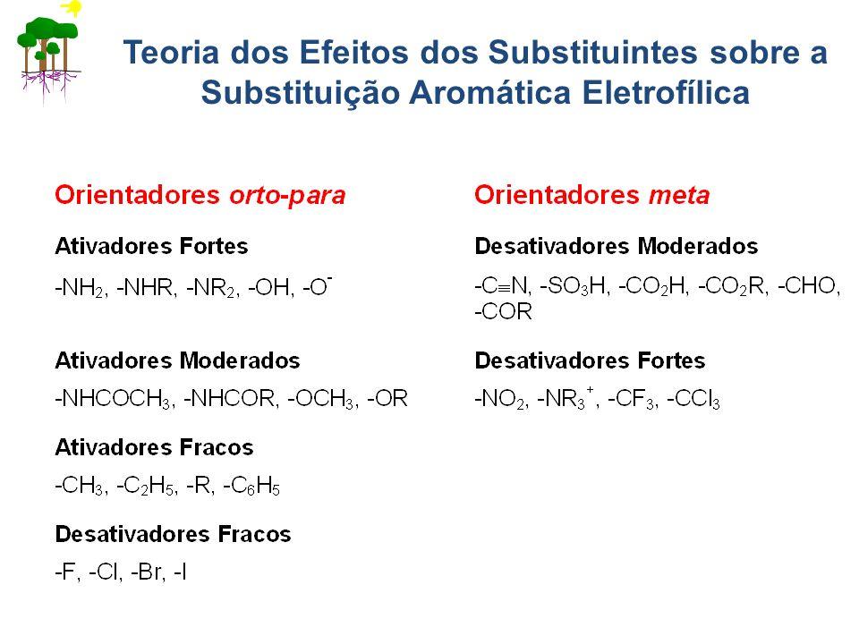 Teoria dos Efeitos dos Substituintes sobre a Substituição Aromática Eletrofílica