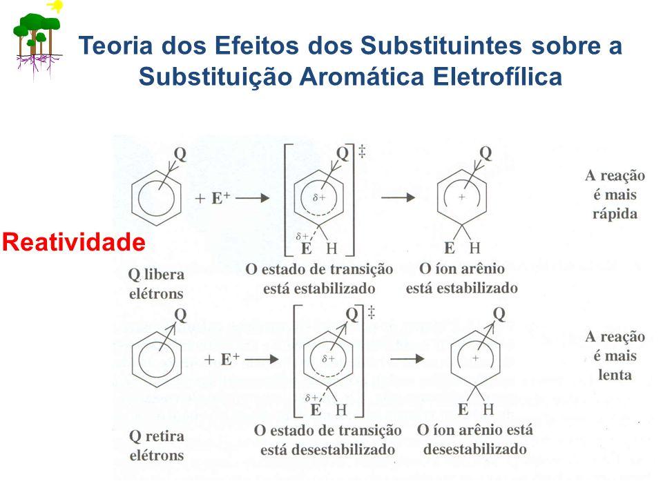 Reatividade Teoria dos Efeitos dos Substituintes sobre a Substituição Aromática Eletrofílica