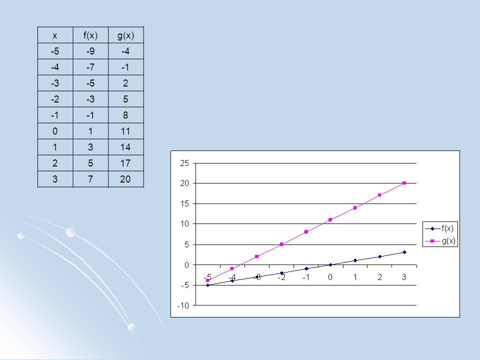 xf(x)g(x) -5-9-4 -7 -3-52 -2-35 8 0111 1314 2517 3720