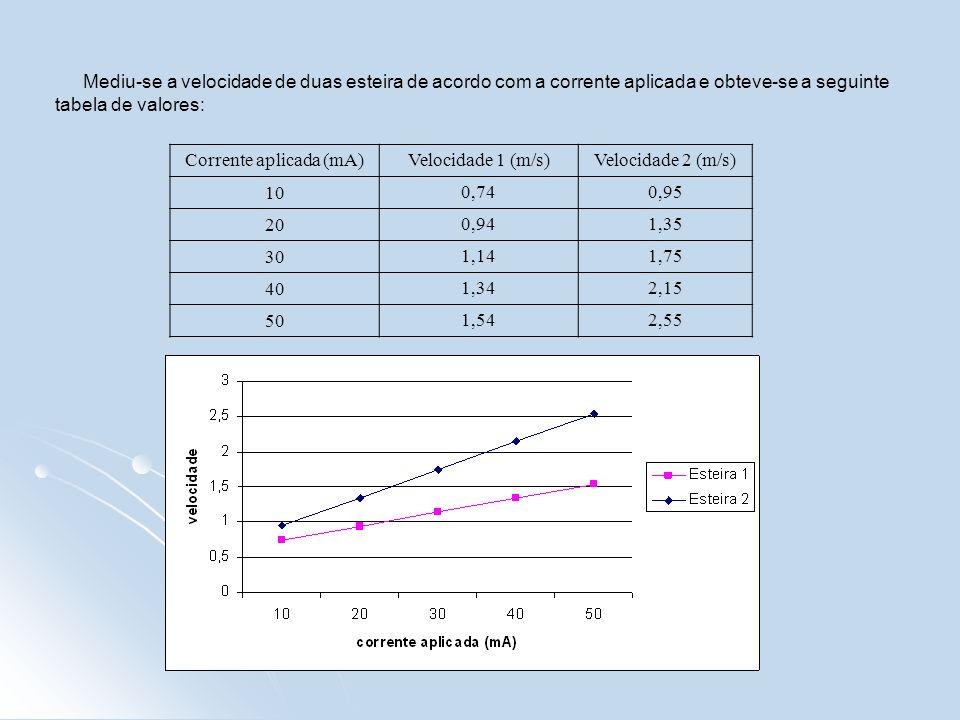 Mediu-se a velocidade de duas esteira de acordo com a corrente aplicada e obteve-se a seguinte tabela de valores: Corrente aplicada (mA)Velocidade 1 (