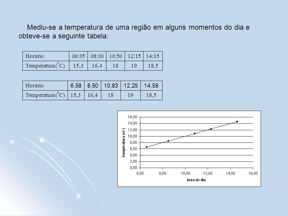 Horário06:3508:3010:5012:1514:35 Temperatura ( o C)15,316,4181918,5 Mediu-se a temperatura de uma região em alguns momentos do dia e obteve-se a segui