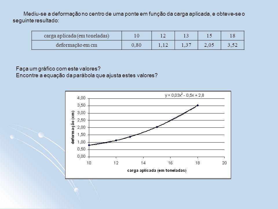 Mediu-se a deformação no centro de uma ponte em função da carga aplicada, e obteve-se o seguinte resultado: carga aplicada (em toneladas)1012131518 de