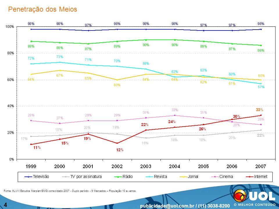 publicidade@uol.com.br / (11) 3038-8200 4 Fonte: XLVIII Estudos Marplan/EMG consolidado 2007 - Duplo período - 9 Mercados – População 10 e +anos Penetração dos Meios