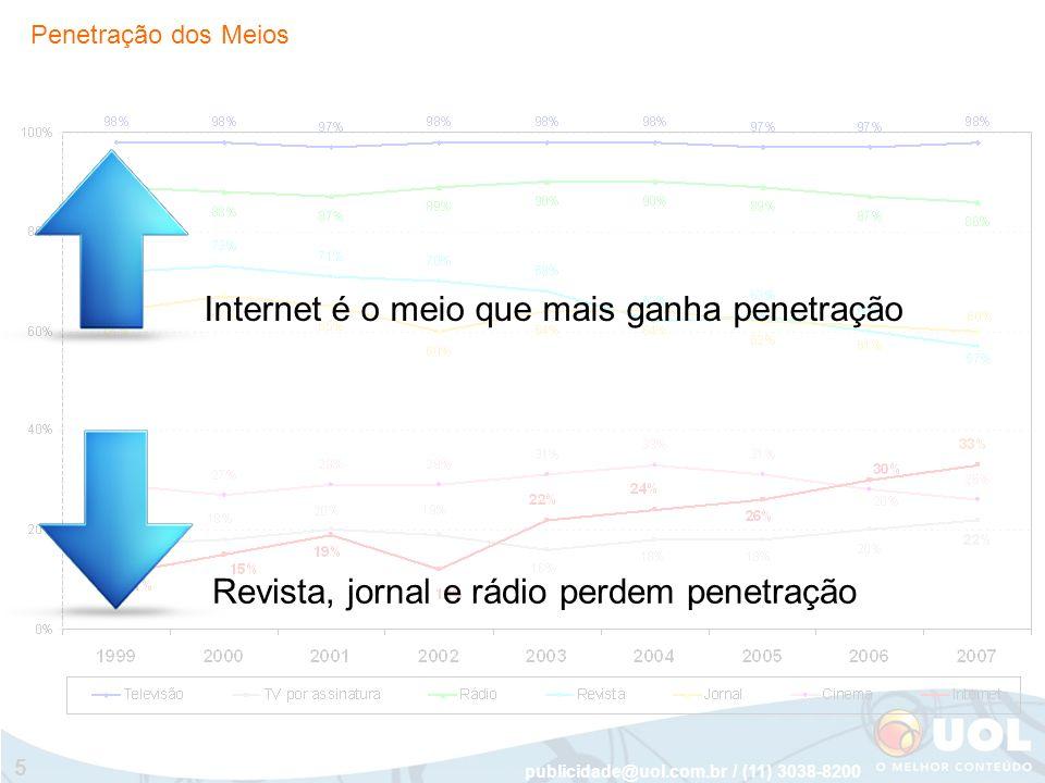 publicidade@uol.com.br / (11) 3038-8200 5 Revista, jornal e rádio perdem penetração Internet é o meio que mais ganha penetração Penetração dos Meios