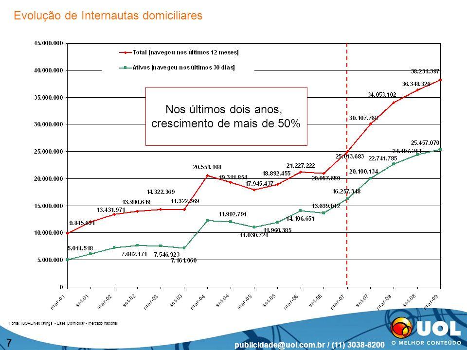 publicidade@uol.com.br / (11) 3038-8200 8 Primeira posição no ranking dos maiores portais de conteúdo do país A cada 10 pessoas que acessam a Internet a partir de casa, praticamente 7 visitam o UOL regularmente Líder em total de minutos.