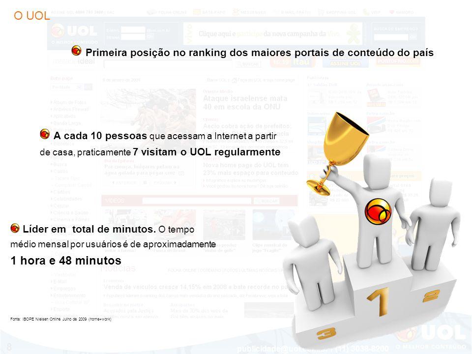 publicidade@uol.com.br / (11) 3038-8200 9 PAGE VIEWS VISITANTES Em junho, segundo o IBOPE, o UOL teve a seguinte audiência em domicílios: Fonte: IBOPE Nielsen Online – julho de 2009 (acesso domiciliar) mais de 18,6 milhões de visitantes únicos mais de 1,7 bilhões de page views