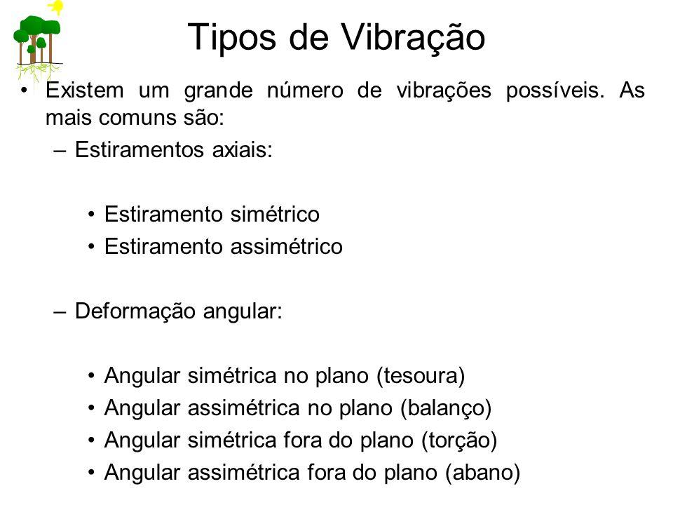 Tipos de Vibração Existem um grande número de vibrações possíveis. As mais comuns são: –Estiramentos axiais: Estiramento simétrico Estiramento assimét