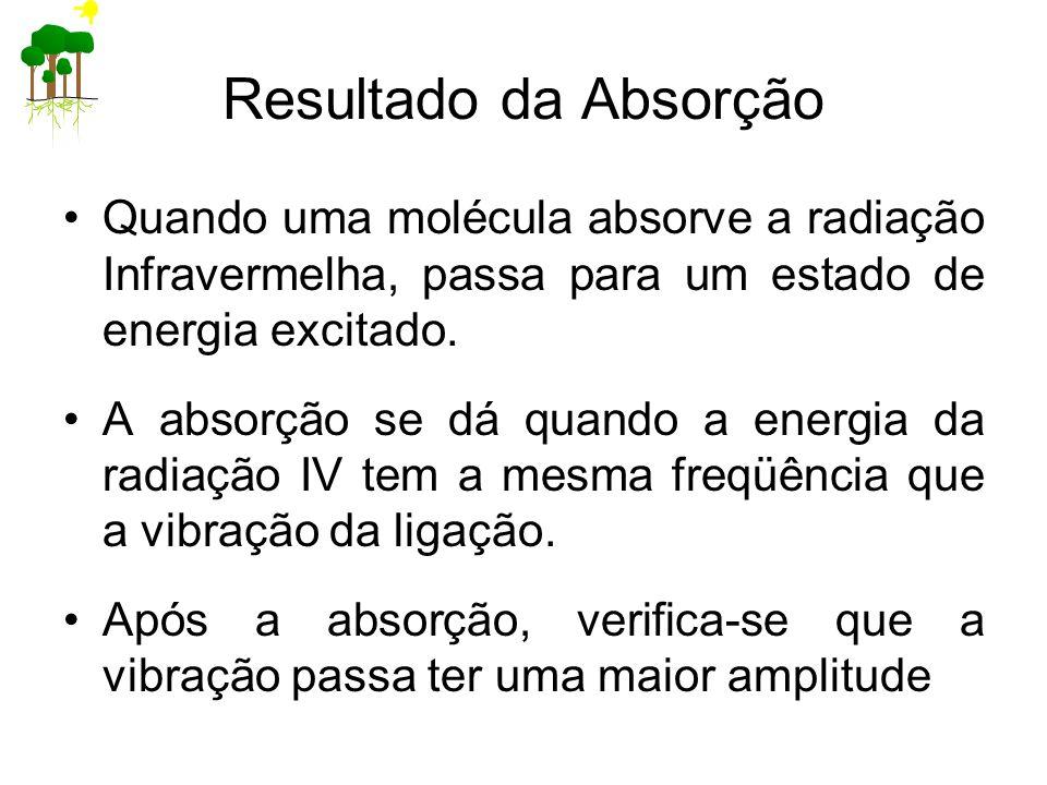 Resultado da Absorção Quando uma molécula absorve a radiação Infravermelha, passa para um estado de energia excitado. A absorção se dá quando a energi