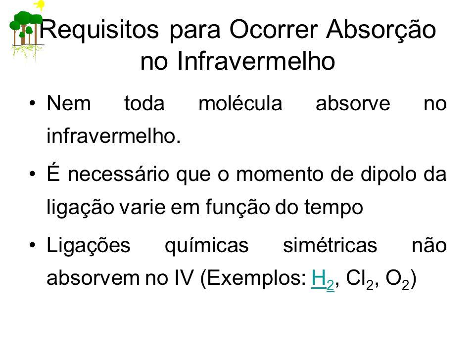 Requisitos para Ocorrer Absorção no Infravermelho Nem toda molécula absorve no infravermelho. É necessário que o momento de dipolo da ligação varie em