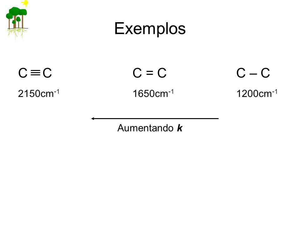 Exemplos C CC = CC – C 2150cm -1 1650cm -1 1200cm -1 Aumentando k