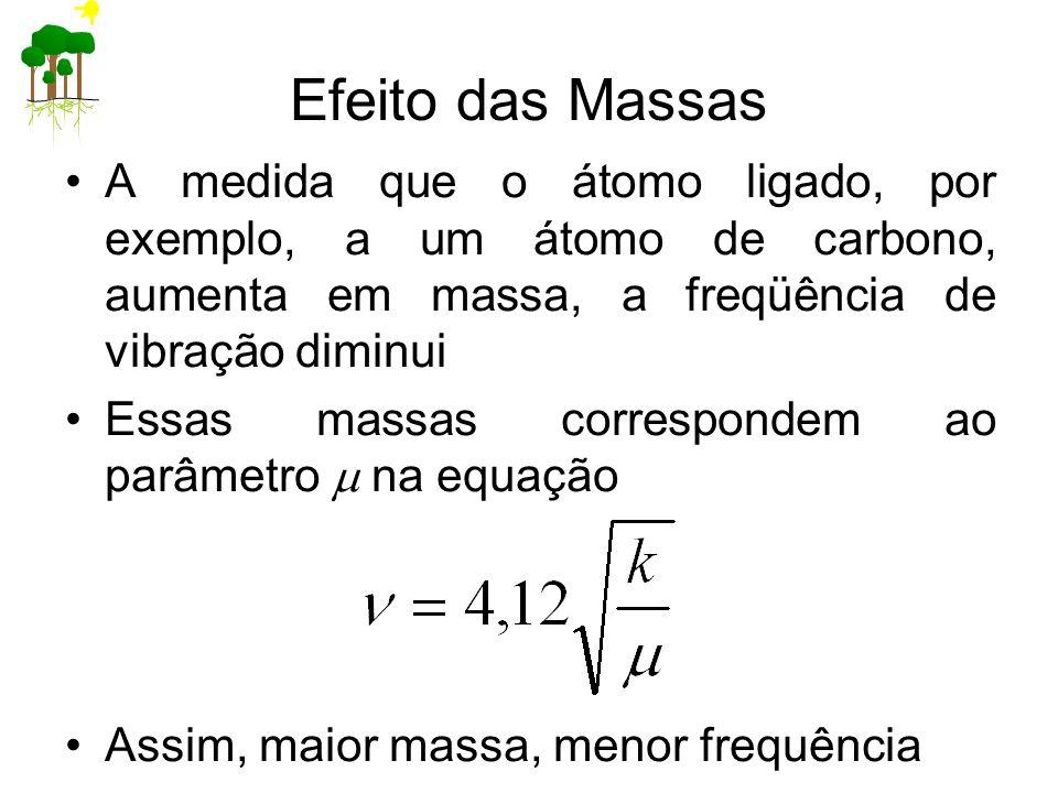 Efeito das Massas A medida que o átomo ligado, por exemplo, a um átomo de carbono, aumenta em massa, a freqüência de vibração diminui Essas massas cor