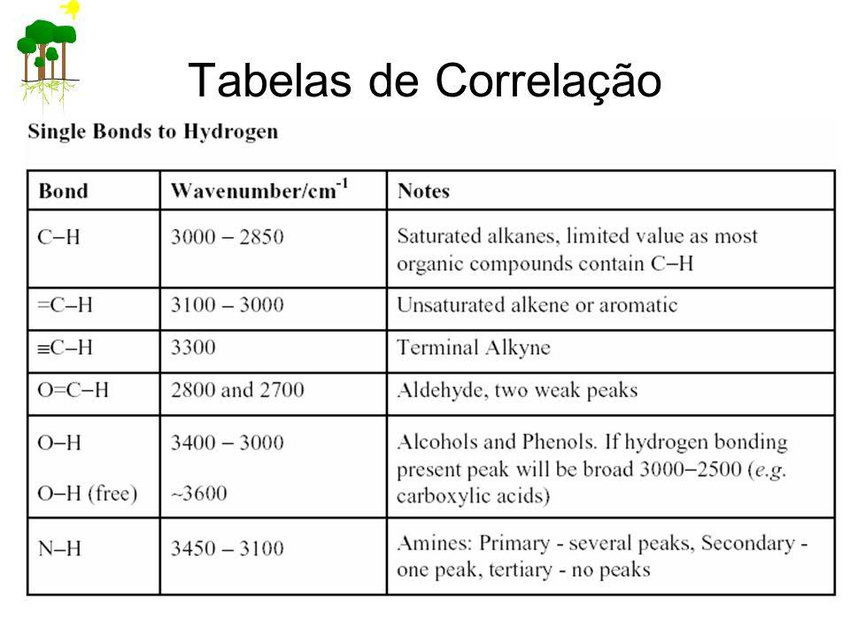 Tabelas de Correlação