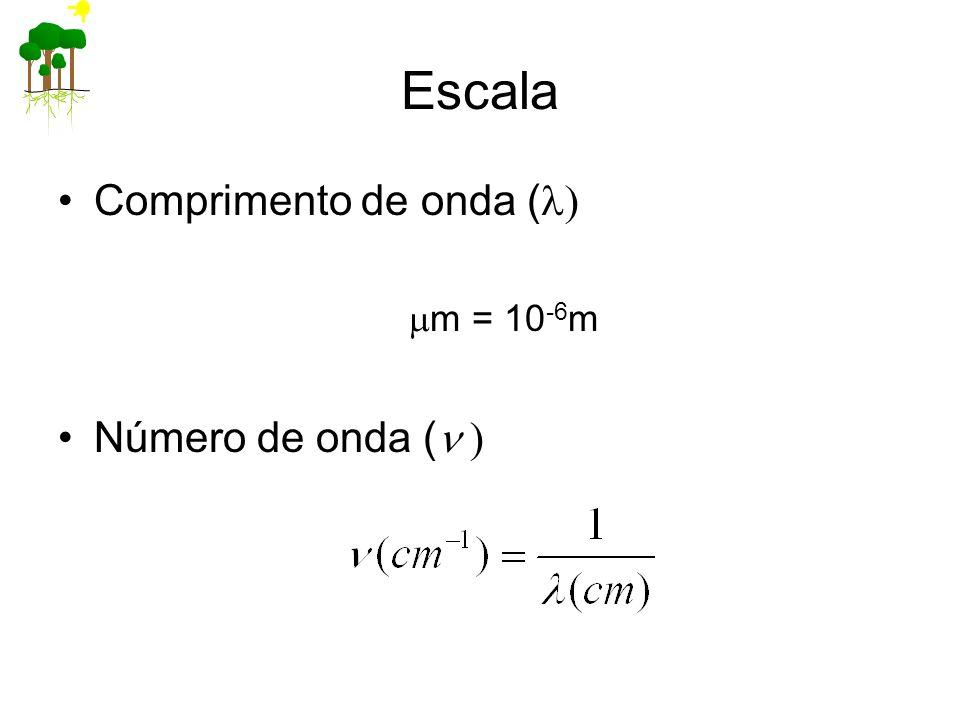 Escala Comprimento de onda ( m = 10 -6 m Número de onda ( )