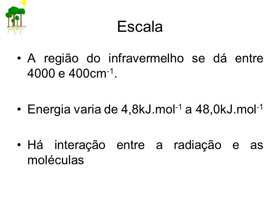 Escala A região do infravermelho se dá entre 4000 e 400cm -1. Energia varia de 4,8kJ.mol -1 a 48,0kJ.mol -1 Há interação entre a radiação e as molécul
