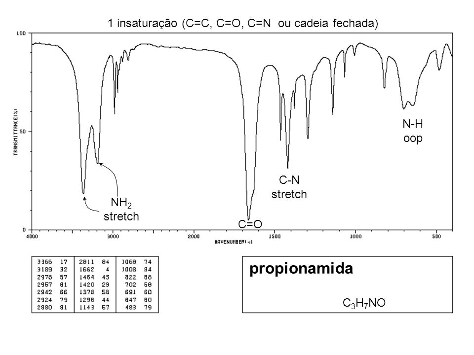 C=O C-N stretch propionamida C 3 H 7 NO NH 2 stretch N-H oop 1 insaturação (C=C, C=O, C=N ou cadeia fechada)