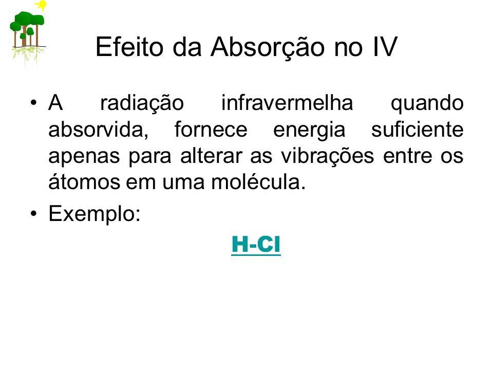 Efeito da Absorção no IV A radiação infravermelha quando absorvida, fornece energia suficiente apenas para alterar as vibrações entre os átomos em uma