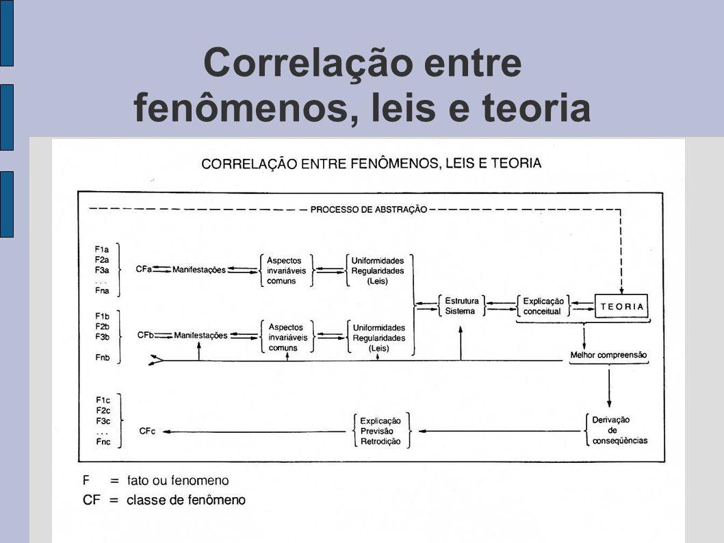 Correlação entre fenômenos, leis e teoria