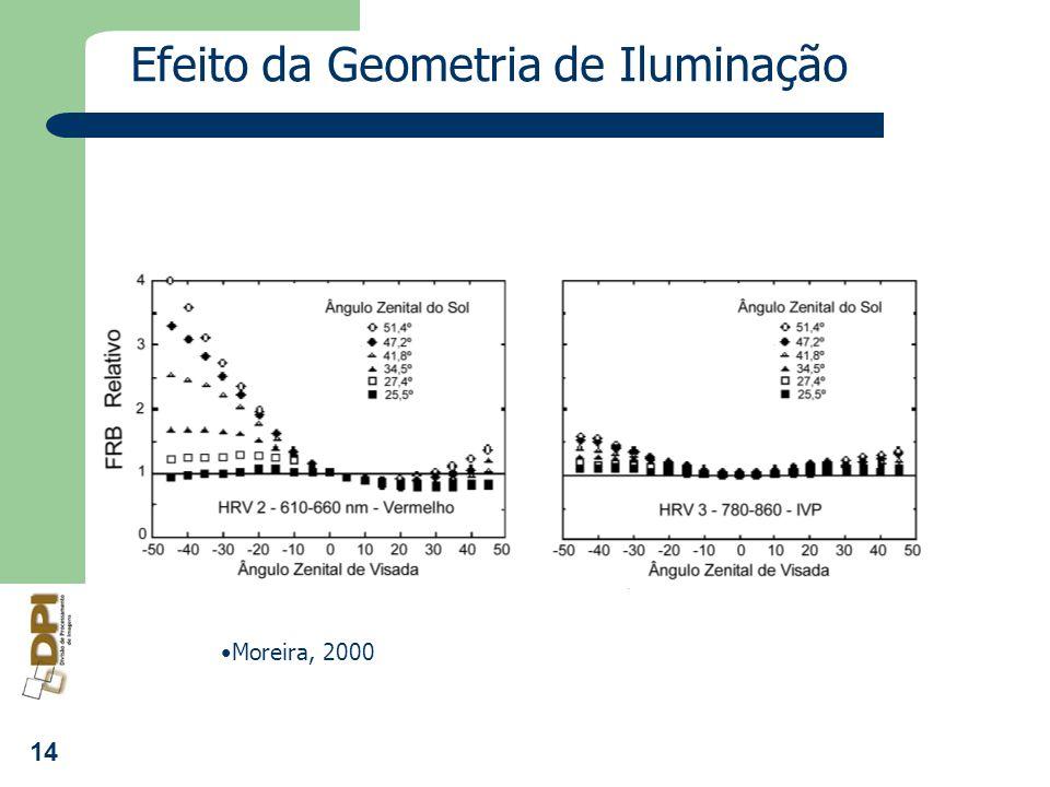 14 Efeito da Geometria de Iluminação Moreira, 2000