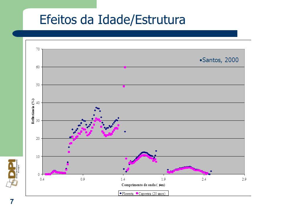 7 0 10 20 30 40 50 60 70 0.40.91.41.92.42.9 Comprimento de onda ( m) Reflectância (%) FlorestaCapoeira (20 anos) Efeitos da Idade/Estrutura Santos, 20