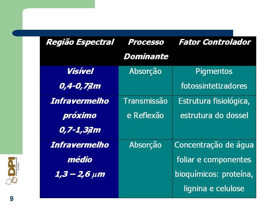 10 Moreira, 2000