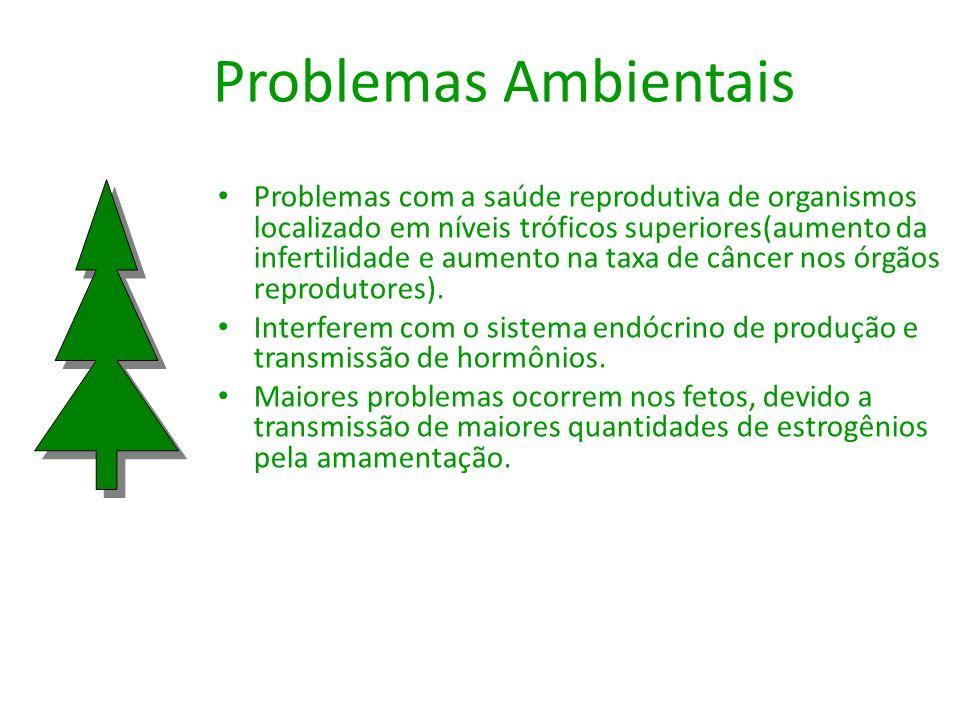 Problemas Ambientais Problemas com a saúde reprodutiva de organismos localizado em níveis tróficos superiores(aumento da infertilidade e aumento na ta