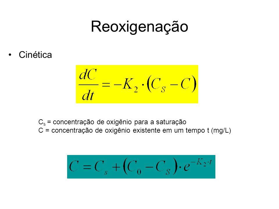 Reoxigenação Cinética C s = concentração de oxigênio para a saturação C = concentração de oxigênio existente em um tempo t (mg/L)