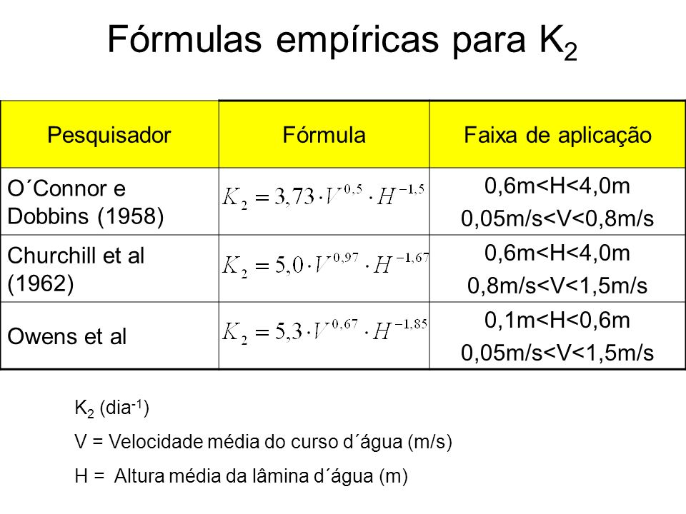 Fórmulas empíricas para K 2 PesquisadorFórmulaFaixa de aplicação O´Connor e Dobbins (1958) 0,6m<H<4,0m 0,05m/s<V<0,8m/s Churchill et al (1962) 0,6m<H<4,0m 0,8m/s<V<1,5m/s Owens et al 0,1m<H<0,6m 0,05m/s<V<1,5m/s K 2 (dia -1 ) V = Velocidade média do curso d´água (m/s) H = Altura média da lâmina d´água (m)