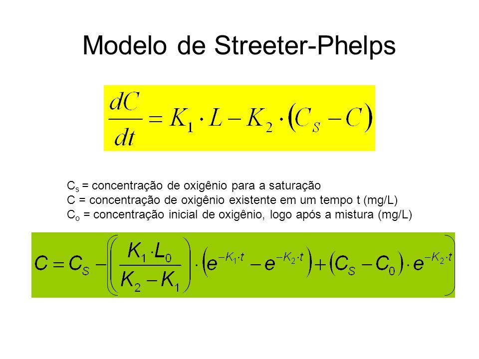 Modelo de Streeter-Phelps C s = concentração de oxigênio para a saturação C = concentração de oxigênio existente em um tempo t (mg/L) C o = concentração inicial de oxigênio, logo após a mistura (mg/L)