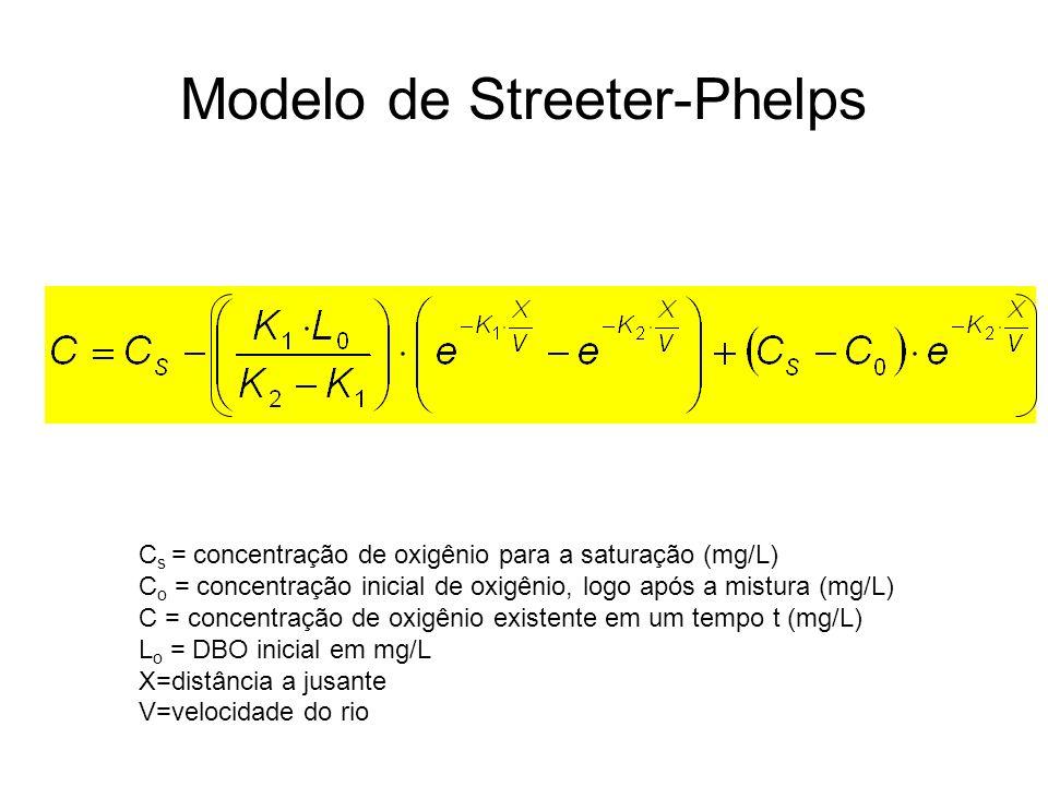 Modelo de Streeter-Phelps C s = concentração de oxigênio para a saturação (mg/L) C o = concentração inicial de oxigênio, logo após a mistura (mg/L) C