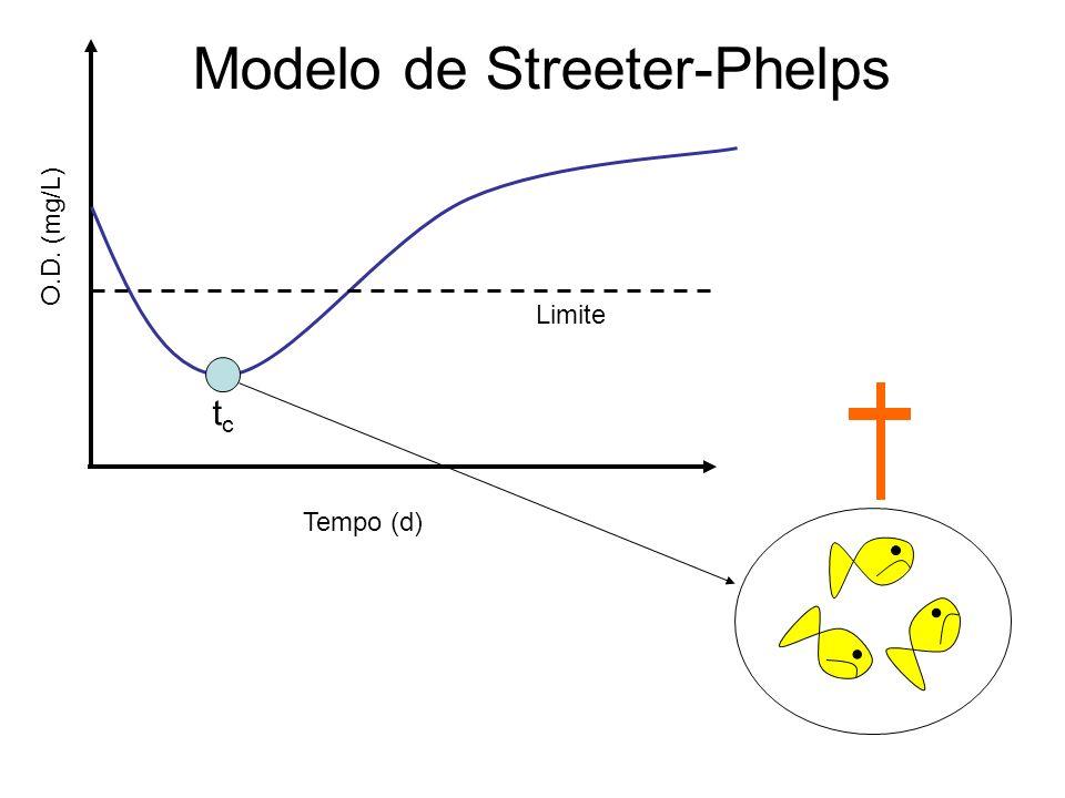 O.D. (mg/L) Tempo (d) Limite Modelo de Streeter-Phelps tctc