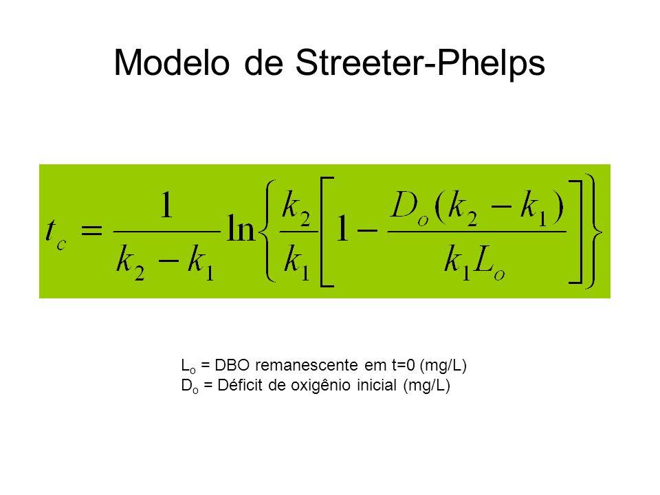 L o = DBO remanescente em t=0 (mg/L) D o = Déficit de oxigênio inicial (mg/L) Modelo de Streeter-Phelps