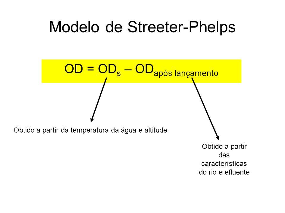 OD = OD s – OD após lançamento Modelo de Streeter-Phelps Obtido a partir da temperatura da água e altitude Obtido a partir das características do rio e efluente