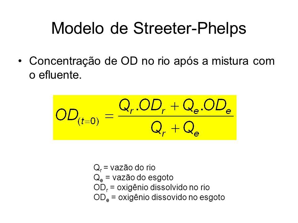 Modelo de Streeter-Phelps Concentração de OD no rio após a mistura com o efluente. Q r = vazão do rio Q e = vazão do esgoto OD r = oxigênio dissolvido