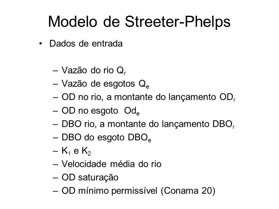 Dados de entrada –Vazão do rio Q r –Vazão de esgotos Q e –OD no rio, a montante do lançamento OD r –OD no esgoto Od e –DBO rio, a montante do lançamento DBO r –DBO do esgoto DBO e –K 1 e K 2 –Velocidade média do rio –OD saturação –OD mínimo permissível (Conama 20) Modelo de Streeter-Phelps