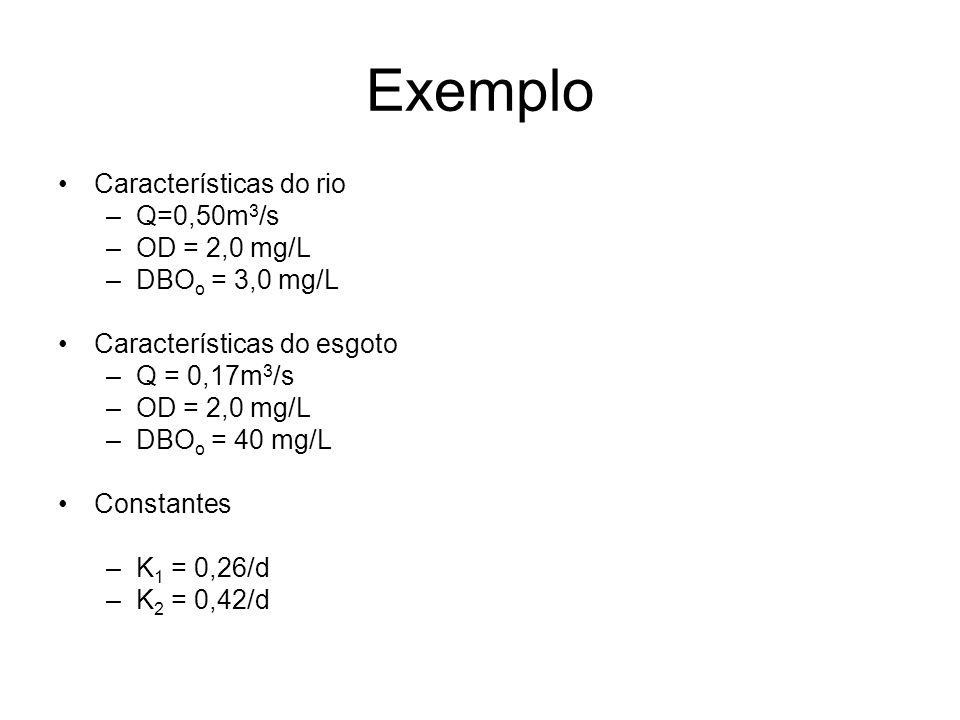 Exemplo Características do rio –Q=0,50m 3 /s –OD = 2,0 mg/L –DBO o = 3,0 mg/L Características do esgoto –Q = 0,17m 3 /s –OD = 2,0 mg/L –DBO o = 40 mg/