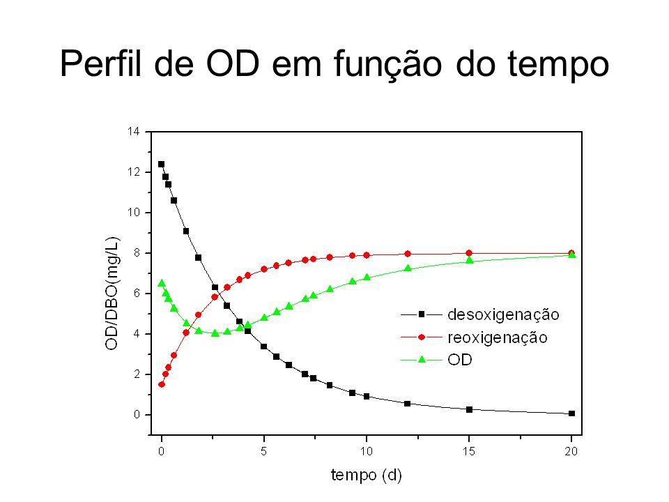 Perfil de OD em função do tempo