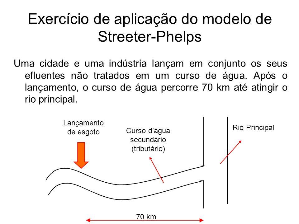 Exercício de aplicação do modelo de Streeter-Phelps Uma cidade e uma indústria lançam em conjunto os seus efluentes não tratados em um curso de água.